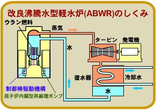 原子炉の種類|中国電力