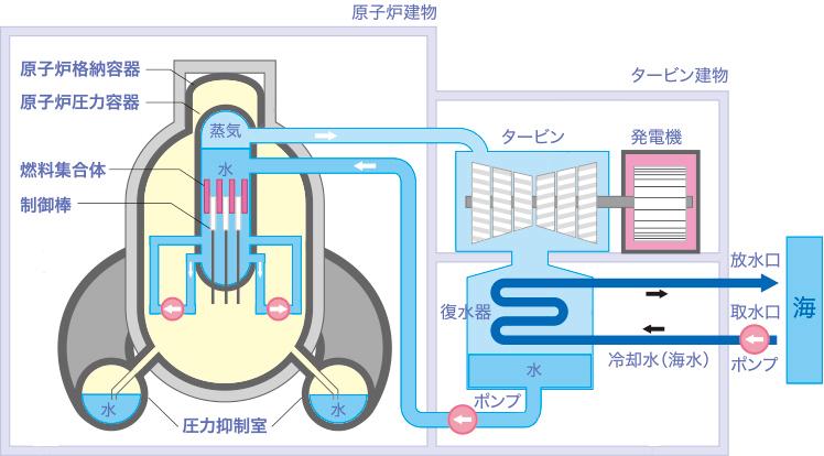 原子力発電のしくみと安全性|中...