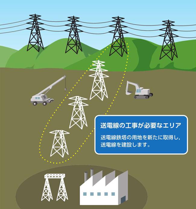 工場への電力供給の流れ│立地と...